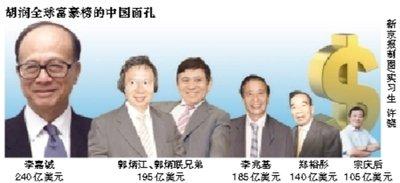 胡润全球富豪榜:宗庆后105亿美元成内地首富