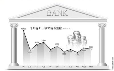 货币供应量增速连降 企业资金面紧张
