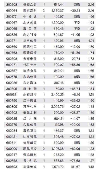 社保基金出击:新进27股增持19股