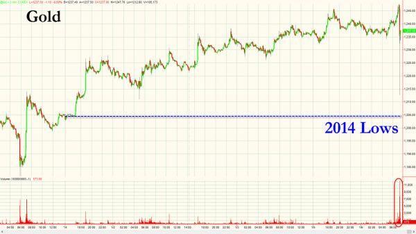 黄金价格闪跌触发熔断机制 一度暂停交易