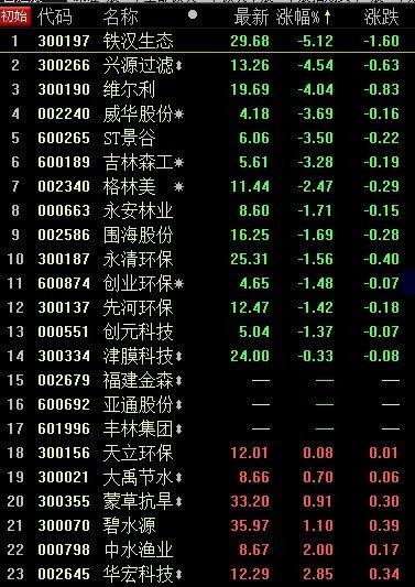 """""""美丽中国""""股价不再美丽 铁汉生态跌逾5%"""