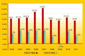 近十年人均国内生产总值gdp_中国近十年GDP数据及增长率 2006