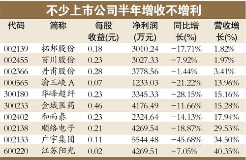 中报透露不少企业毛利下滑 行情或推迟到8月