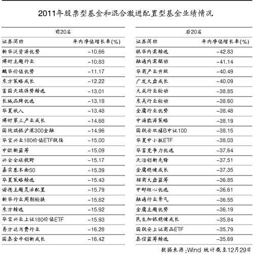 2011基金大检阅 规模、业绩、人才均待破局