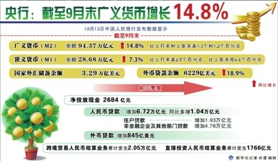9月末M2增速14.8%超预期 货币政策年内维持稳健