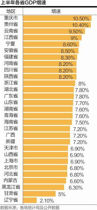 20省经济增速超全国平均水平 新增长极加快形成