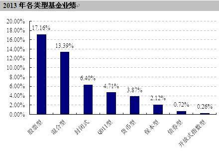 2013年各类型基金业绩