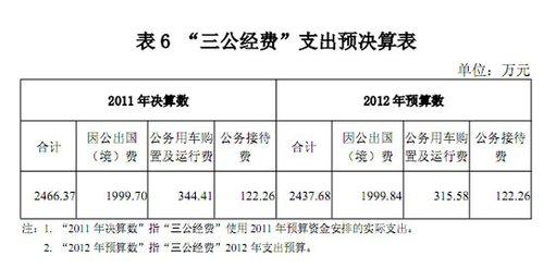 """央行2011""""三公经费"""":因公出国(境)近2000万"""