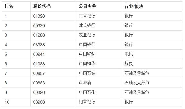 2015最牛投资标的:腾讯港股百强榜银行股占半