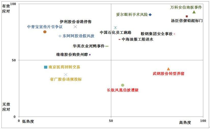 2012年第一季度上市公司舆情应对能力排行榜