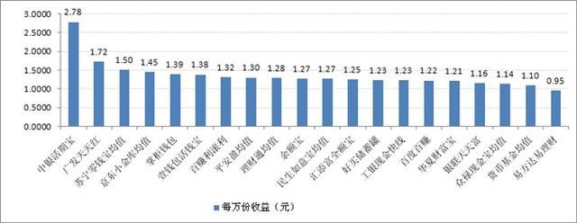 宝类产品收益对比:最高7日年化收益率5.87%