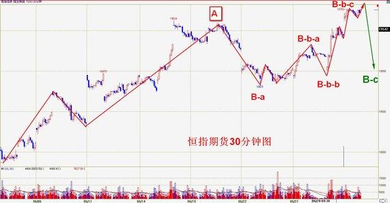 操盘手李扬:港股追高不宜 等待沽空信号