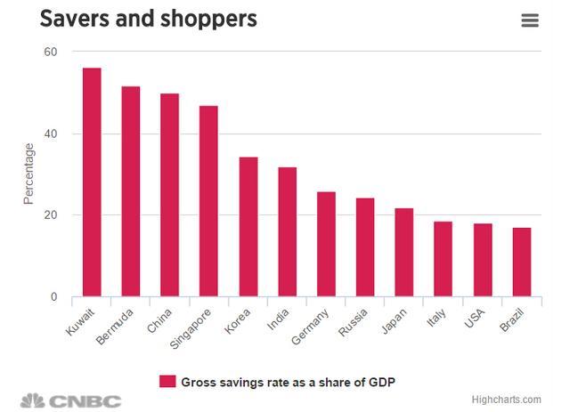 一張圖看清中國儲蓄率有多高