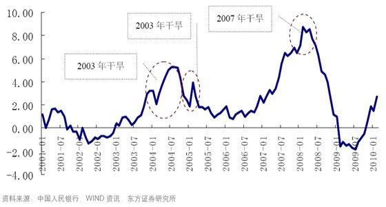 近年几次旱情与CPI同比增速之间的关系