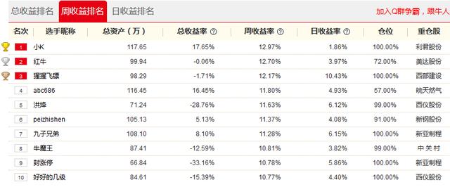 """腾讯牛人汇18日战报:涨停卖出再抓涨停!""""猩猩飞镖""""神操作一日大赚10.43%"""