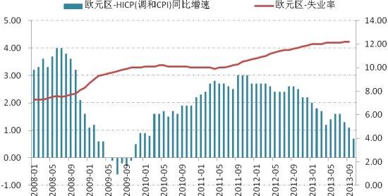 图表:欧元区10月物价指数较上年同期升0.7%,而9月失业率仍处在12.2%的历史高位。