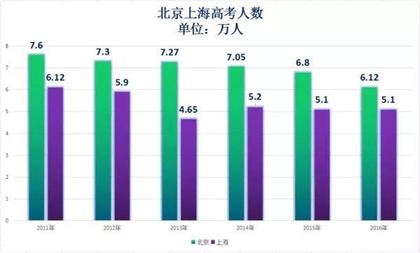 高考数据告诉你:深圳上海房价还要涨!