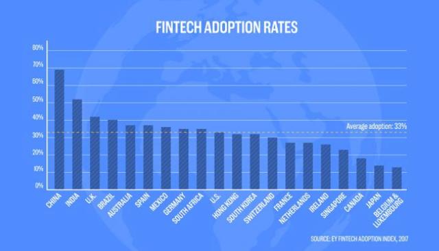 这张图告诉你中国在金融科技产业处于主导地位