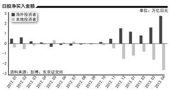 日本股市之疯谁最后买单:日资出货外资收货