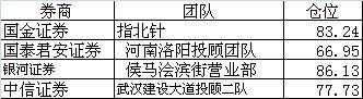 6月1日仓位不达标投顾团队提示
