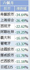沪指半年跌27% 跌幅仅次希腊股市位居全球老二