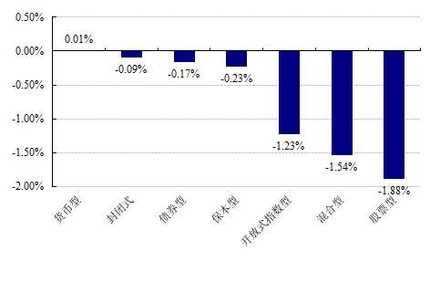 【基金日报】货币型基金涨幅居前