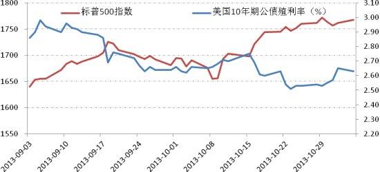 图表:美联储政策预期左右市场走势