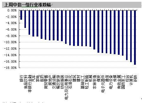 【基金周报】股票型基金上周跌幅7.22%