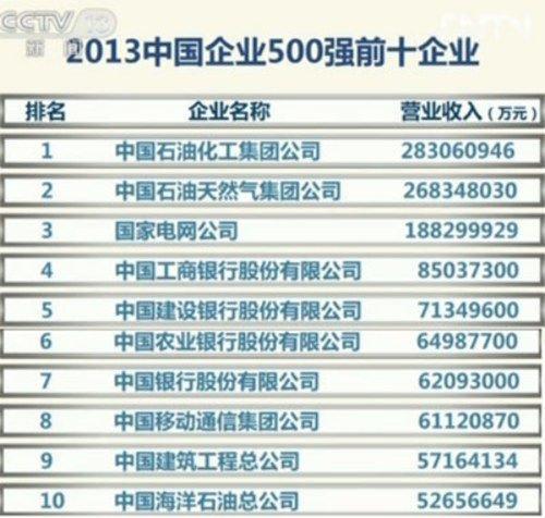 2013中国企业500强榜单揭晓 年纳税总额达3.6