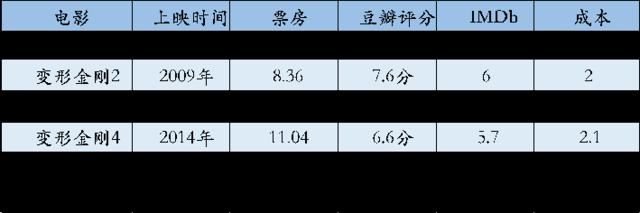 中国资本对赌《变形金刚5》 赢了票房输了口碑?