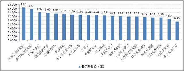 宝类产品收益对比:最高7日年化收益率5.52%