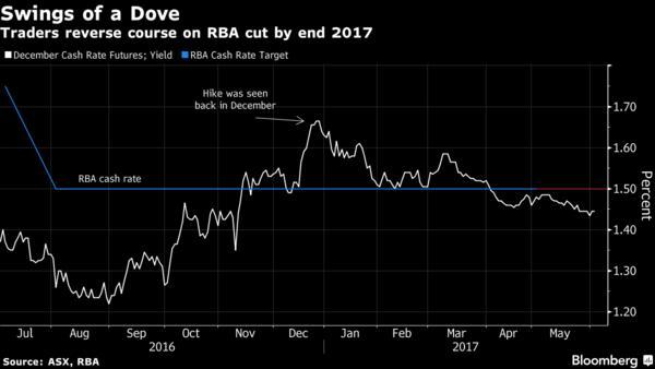 澳洲联储维稳利率在1.5%不变 澳元小幅上涨