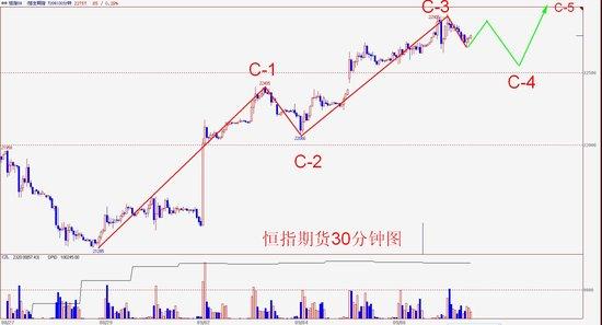 操盘手李扬:港股基本面偏暖 月内望保持强势