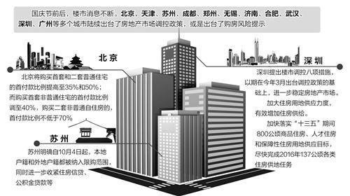 媒体:高烧楼市需降温 分城施策,考验调控智慧