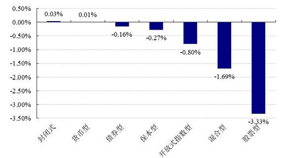 【基金日报】股票型最高涨2.02%