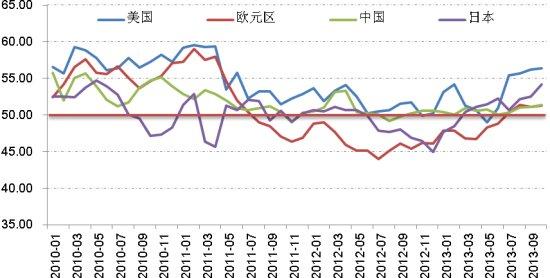 图表:10月主要经济体制造业PMI均小幅上升,并保持扩张