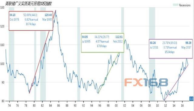 本周或标志美元第三波大涨周期已完结
