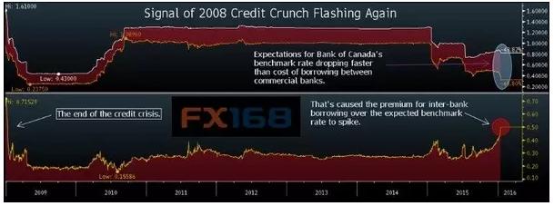 预示2008年金融危机的一个警示灯又亮了