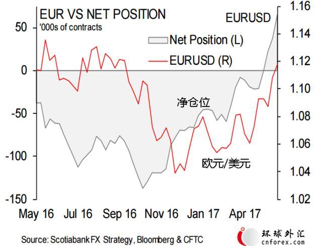 美元未来一年涨幅有限 欧元多仓至3年新高