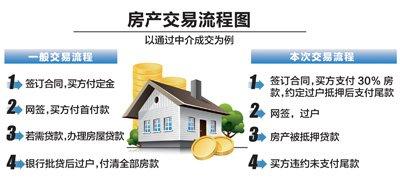 """媒体追问卖房人受骗事件:房产""""丢失""""谁该负责"""