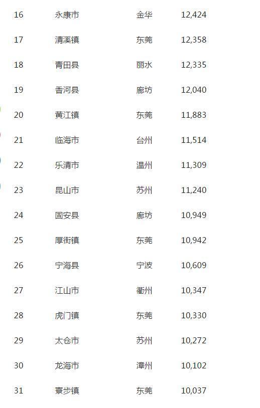 全国31个小城镇房价过万 河北燕郊已超2万