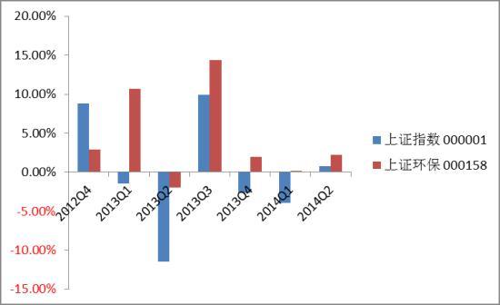 图1 环保行业市场表现