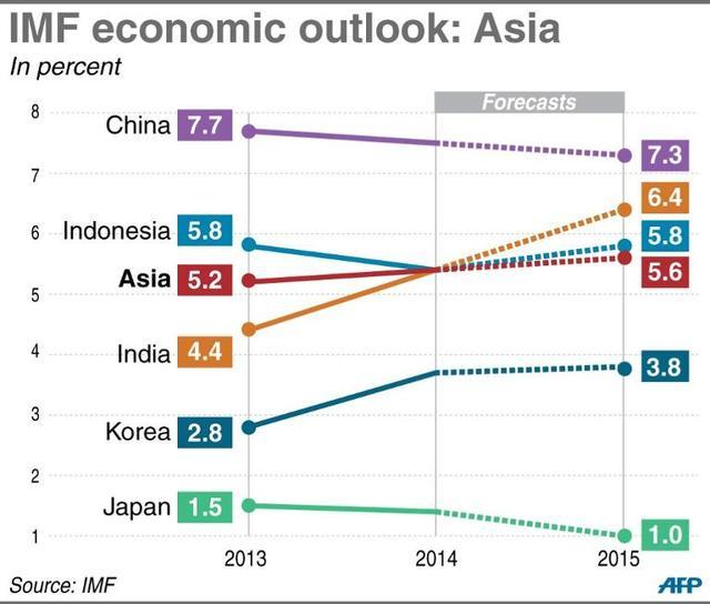 IMF预计中国GDP增速将为7.5%