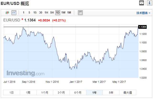 美指跌破96 欧元兑美元刷新近一年新高