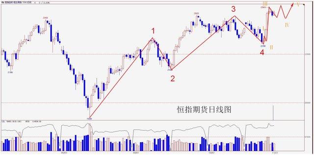 操盘手李扬:港股关口有压力 冲高看热钱