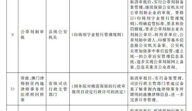国务院决定取消39项地方行政许可事项