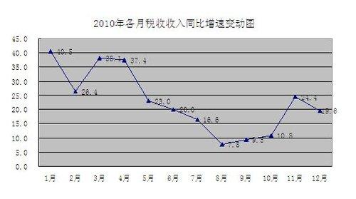 财政部解读去年税收大增 汽车税增长最快
