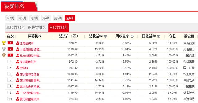 私募牛人汇决赛第五周战报:上海塔岩投资赚15.64%夺周冠军 重仓天山股份