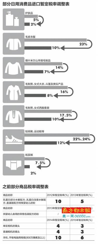 下月起日用品进口关税下调 平均降幅超50%_财