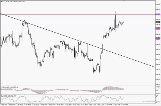 KVB昆仑国际:货币走势分析与讲解